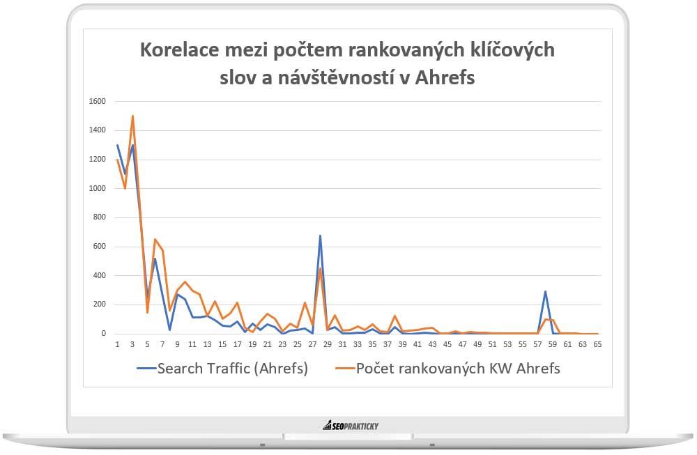Graf korelace mezi počtem rankovaných klíčových slov a organickou návštěvností.