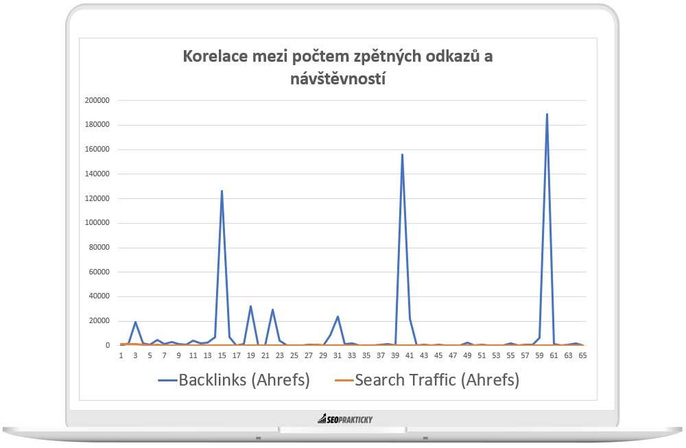 Graf korelace mezi počtem zpětných odkazů organickou návštěvností.