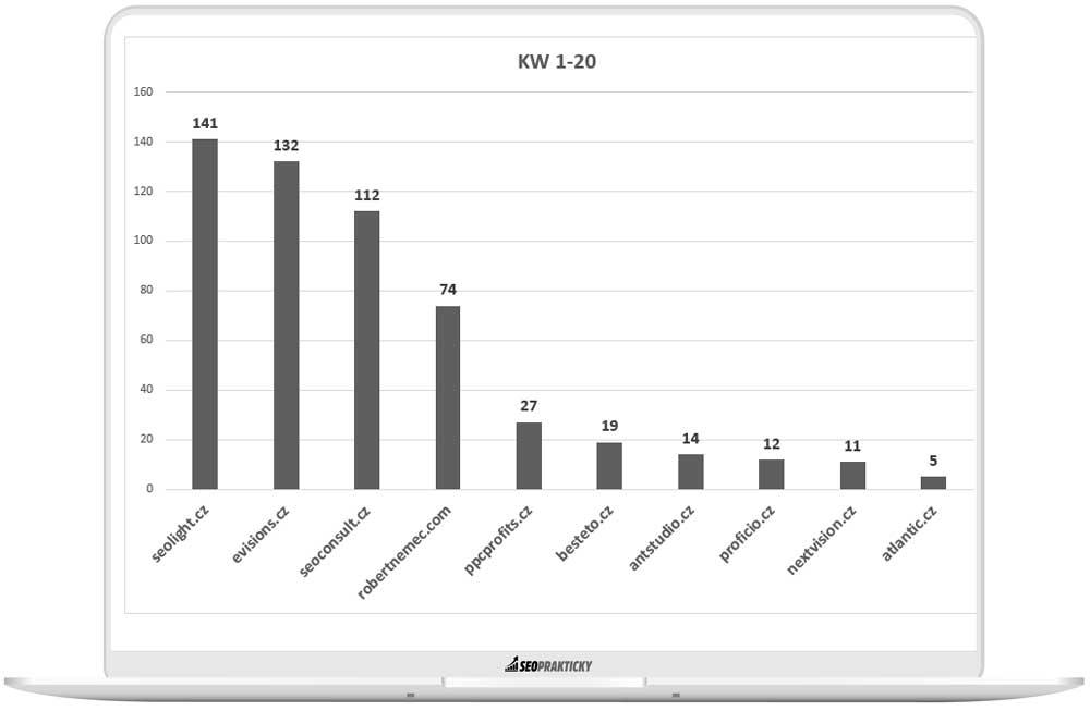 Pořadí stránek s rankovanými KW v TOP 1-20 na Google.