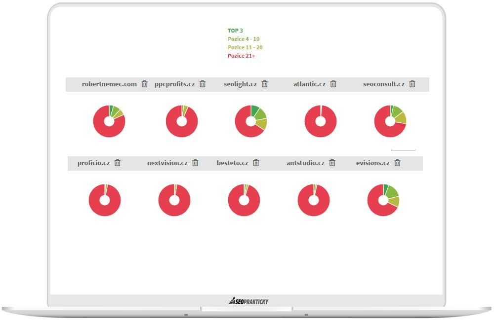 Analýza, jak si vedou jednotlivé agentury na vybraném datasetu klíčových slov.