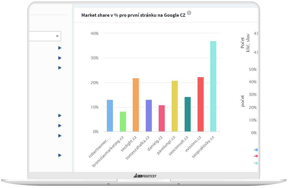 Graf s procentuálním podílem klíčových slov v SERPu Google.
