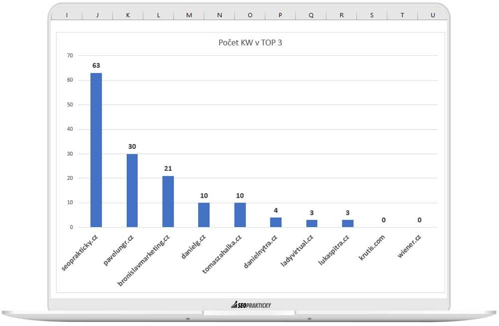 Pořadí stránek s rankovanými KW v TOP3 na Google.