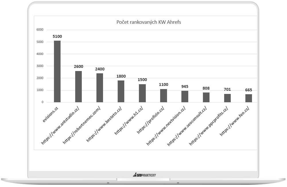 Graf počtu rankovaných KW podle nástroje Ahrefs u agentur.