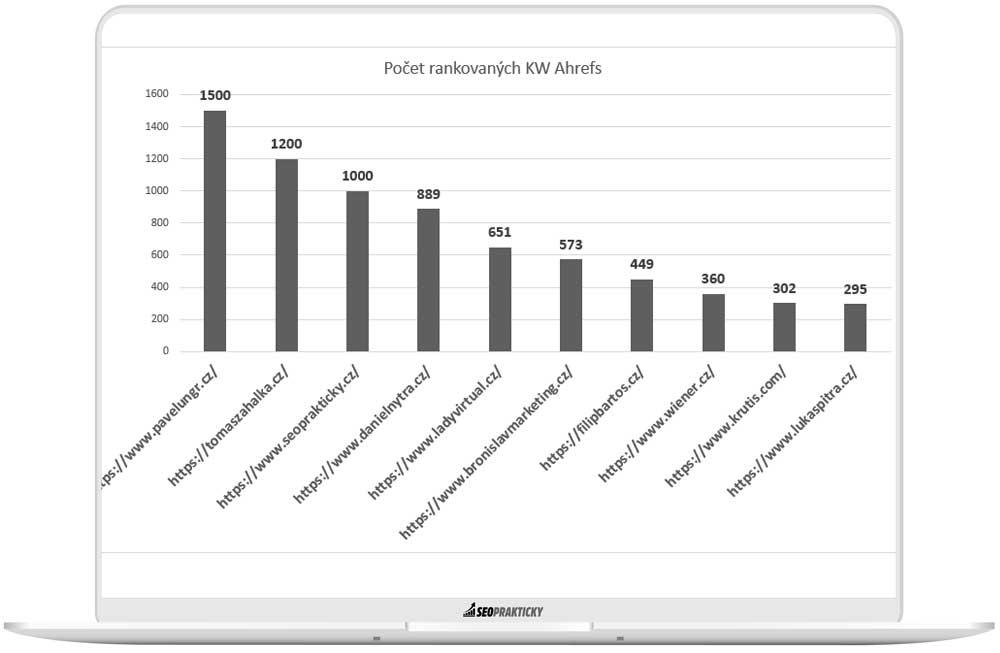 af počtu rankovaných KW v Ahrefs u freelancerů.