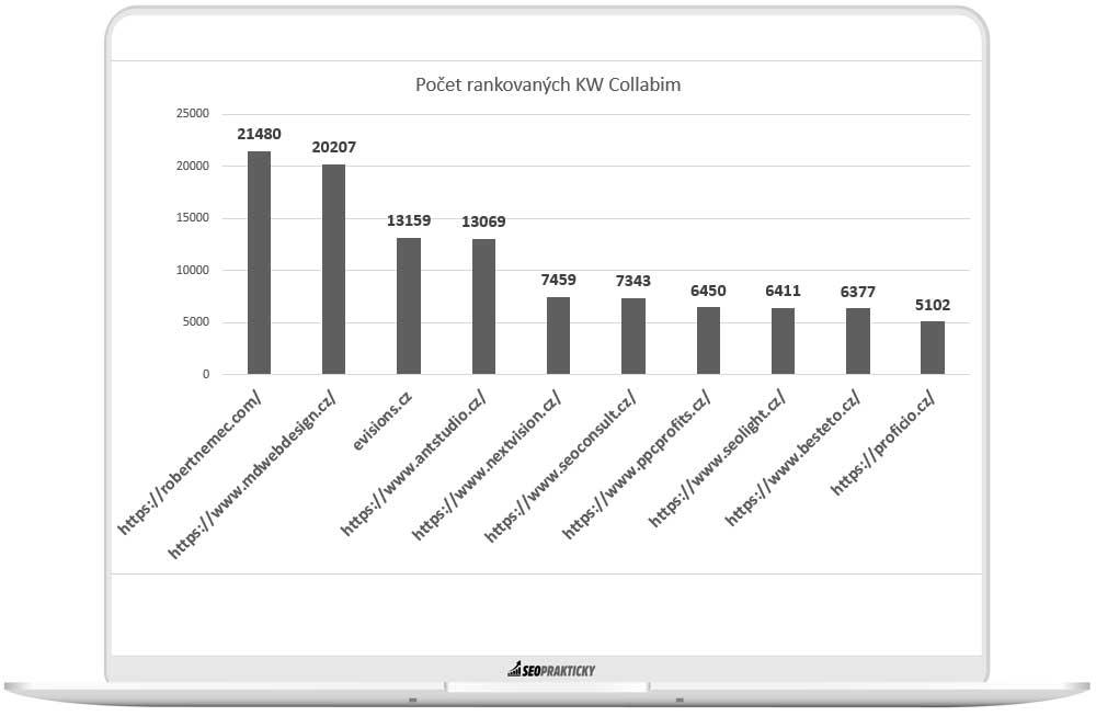 Graf počtu rankovaných KW v Collabimu u agentur.