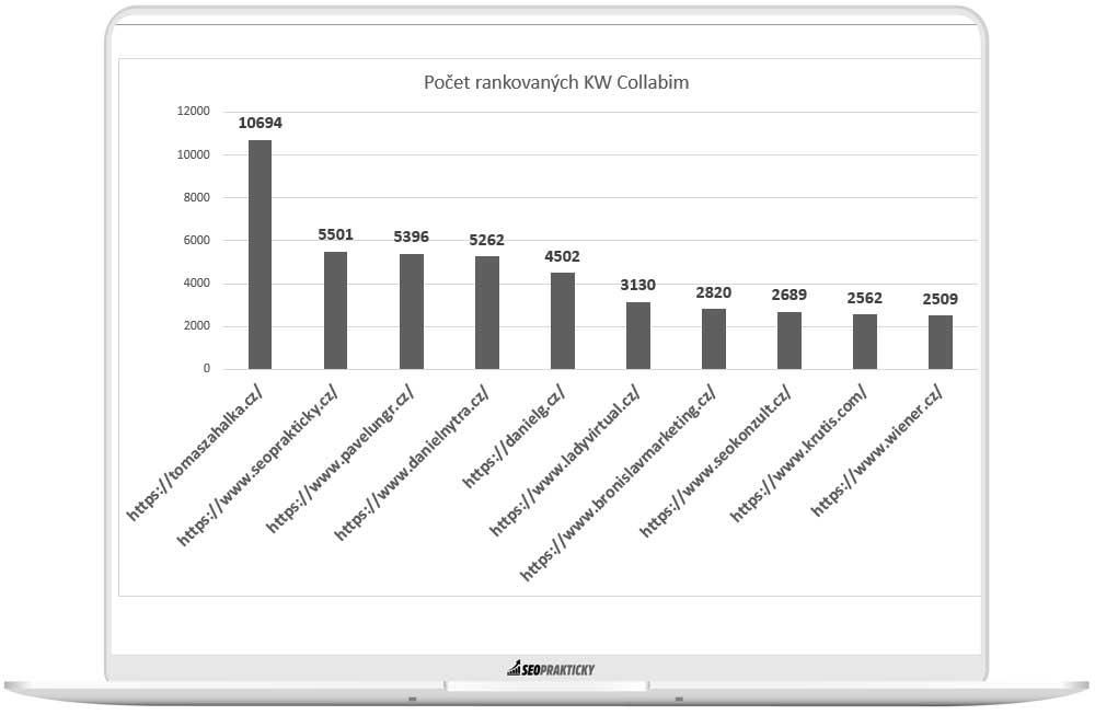 Graf počtu rankovaných KW v Collabimu u freelancerů.