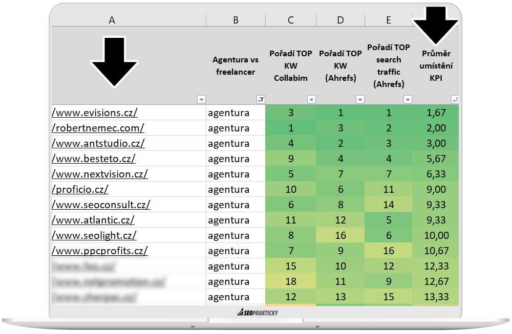 TOP 10 SEO agentur, které uspěly v průměru nejlépe ve 3 měřených KPI metrikách.