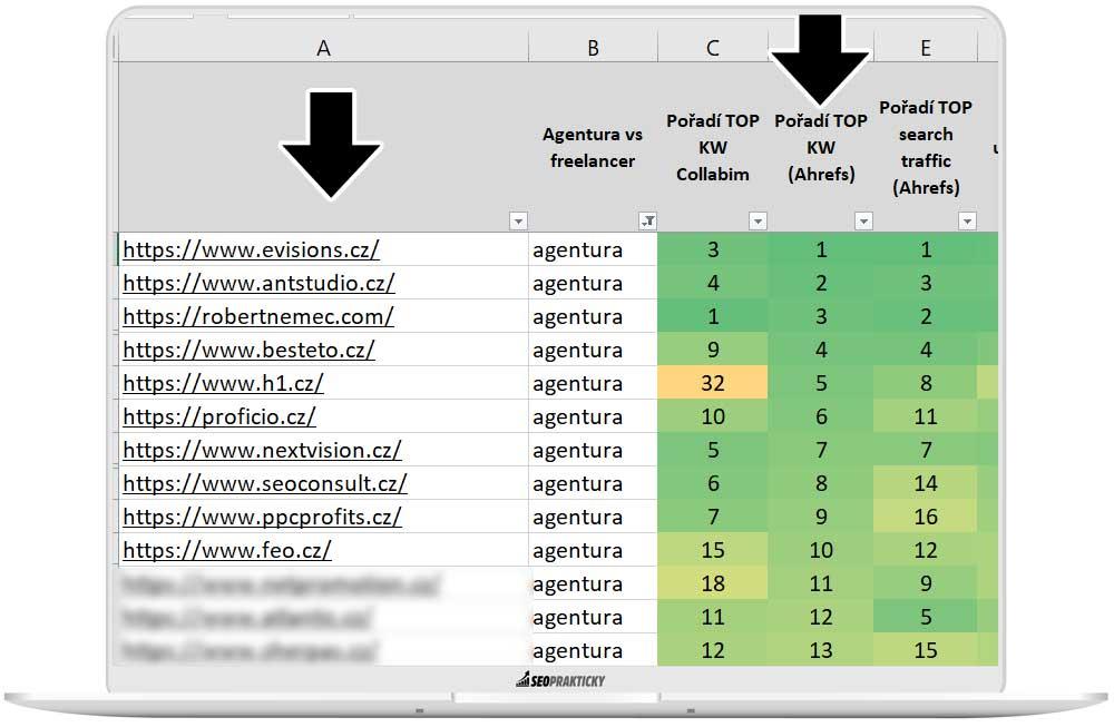 TOP 10 agentur s nejvyšším počtem KW v organiku podle měření Ahrefs.