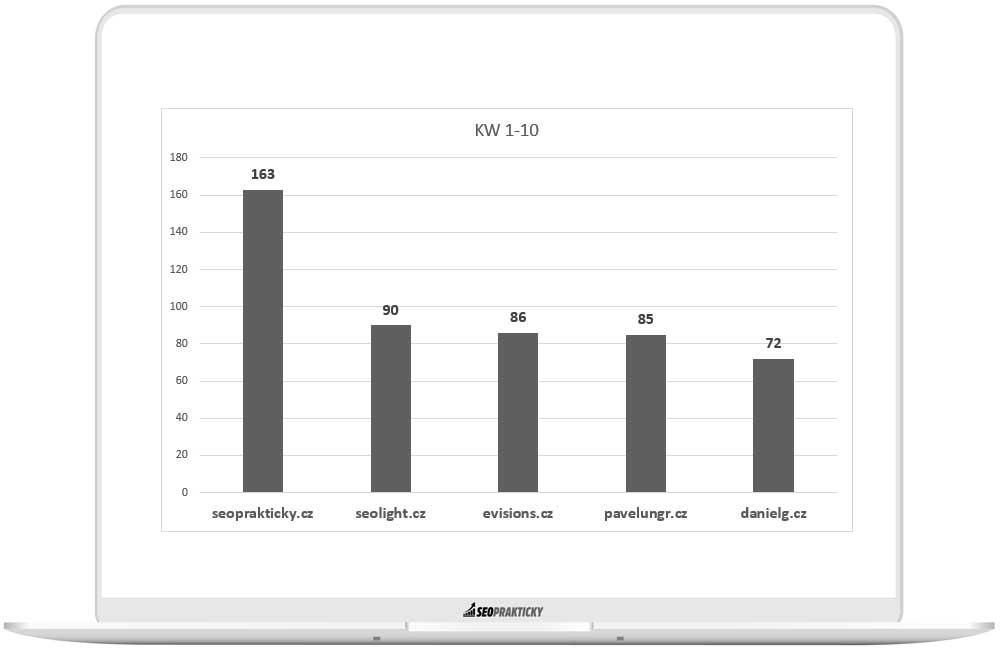 Stránky, které mají nejvyšší počet KW z datasetu rankovaných v TOP 10.